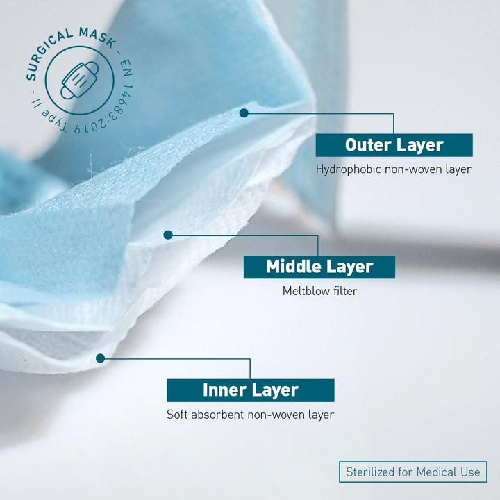 Lundybright surgical masks are under standard EN14683:2019 and classified as class 1