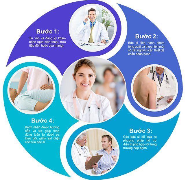 Phòng khám còn có nhiều chương trình ưu đãi, tri ân bệnh nhân được triển khai nhằm nâng cao hơn nữa chất lượng khám chữa bệnh