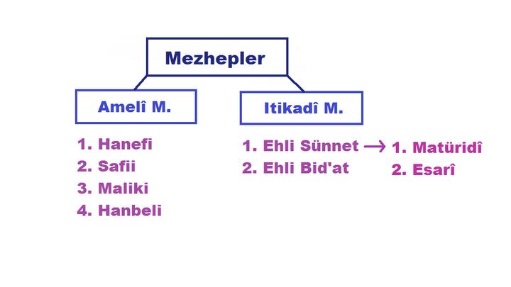 Ehl-i Sünnet Ve'l-Cemaat - İTİKADİ MEZHEPLER - Wattpad