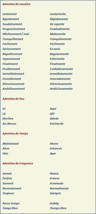 Apprendre L Espagnol Facilement Adverbes Adverbios Wattpad