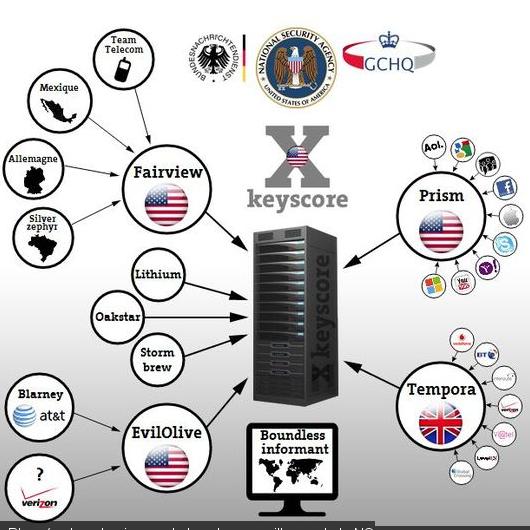Vous pourrez m'arguer que la NSA est un service purement américain et qu'il ne se concentre donc que sur les personnes vivant sur le territoire US