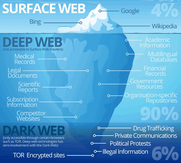 There are generally 3 different types of the web namely the Surface web, deep web, and the dark web