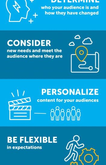 Digital Marketing for the Rest of 2020