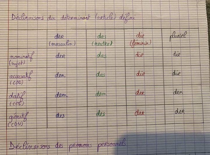 Um Deutsch Zu Lernen Declinaisons Des Determinants Et Des Pronoms Personnels Wattpad